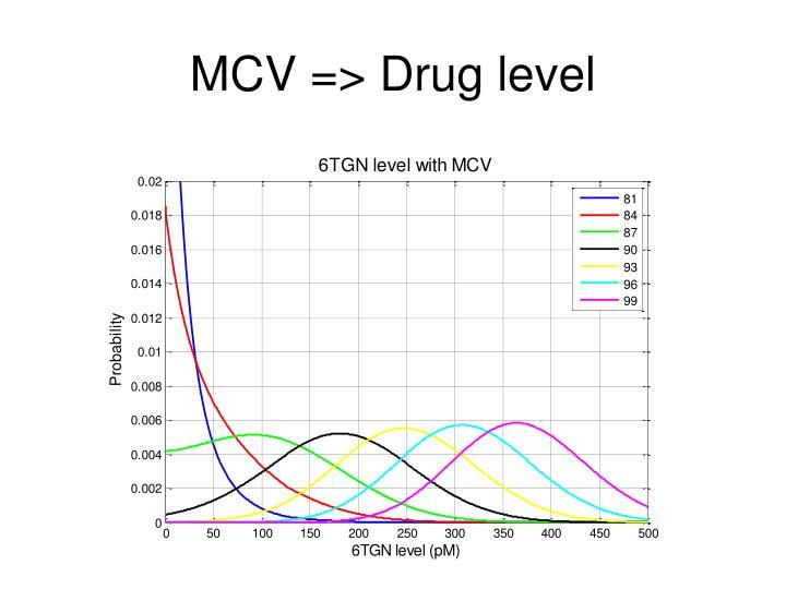 MCV => Drug level