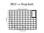 mcv drug level