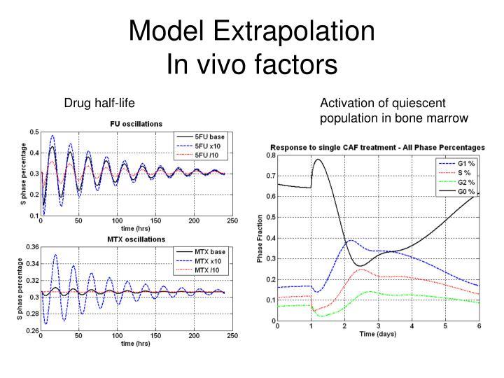Model Extrapolation