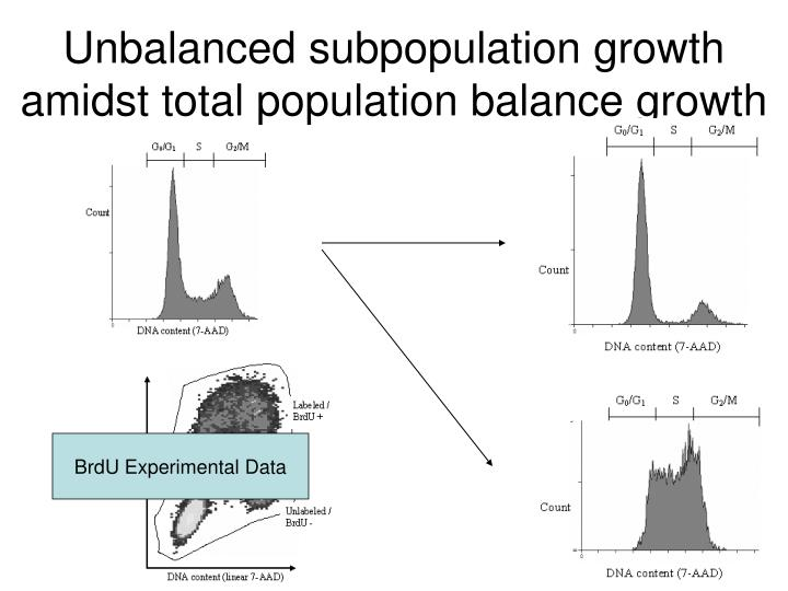 Unbalanced subpopulation growth amidst total population balance growth