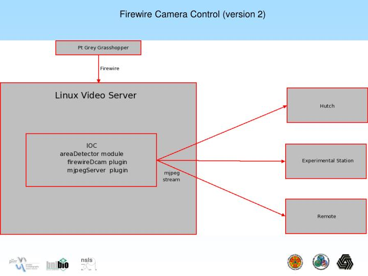 Firewire Camera Control (version 2)