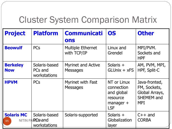 Cluster System Comparison Matrix
