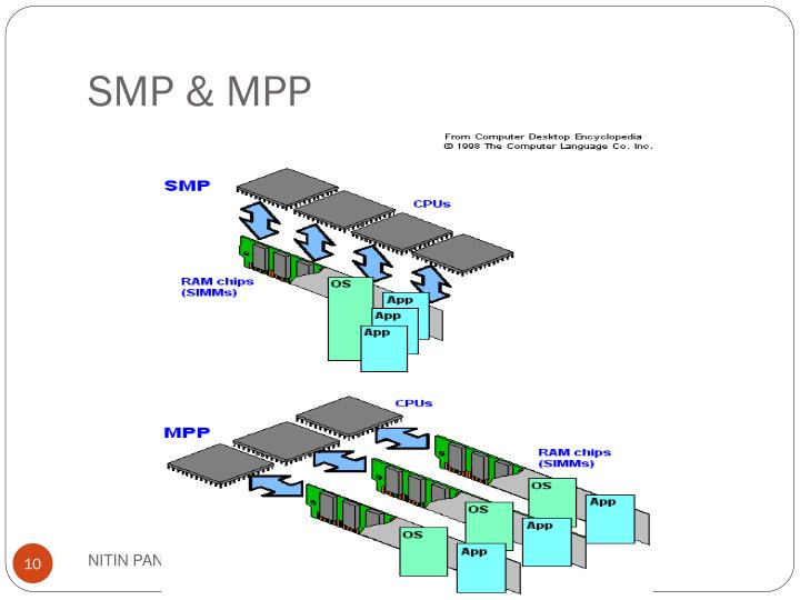 SMP & MPP