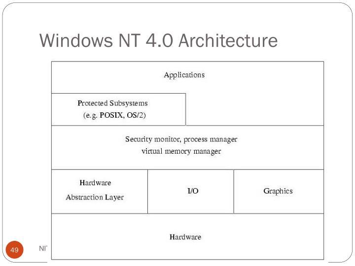 Windows NT 4.0 Architecture