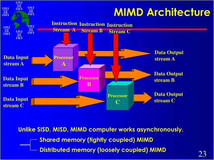 MIMD Architecture