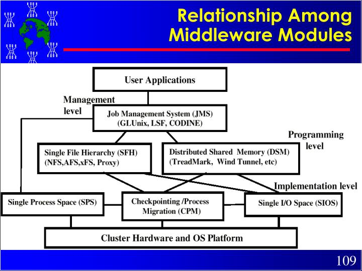 Relationship Among Middleware Modules