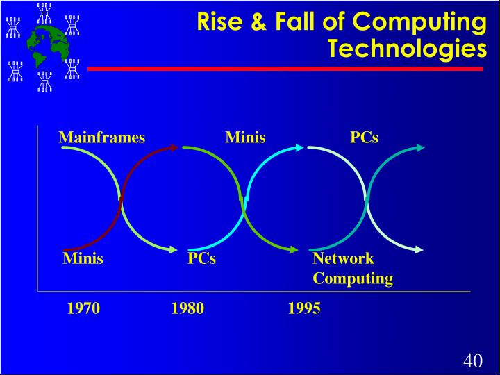 Rise & Fall of Computing Technologies
