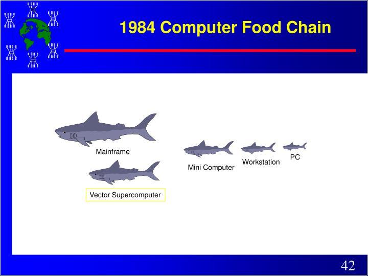 1984 Computer Food Chain