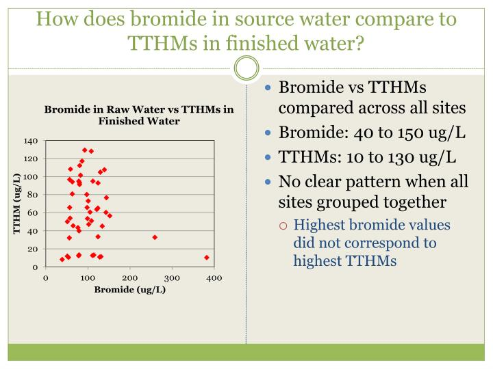How does bromide in source water compare to TTHMs in finished water?