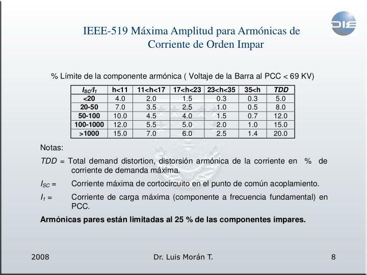 IEEE-519 Máxima Amplitud para Armónicas de Corriente de Orden Impar