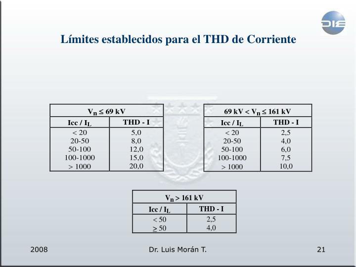 Límites establecidos para el THD de Corriente