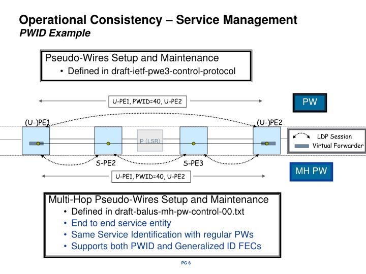 Operational Consistency – Service Management