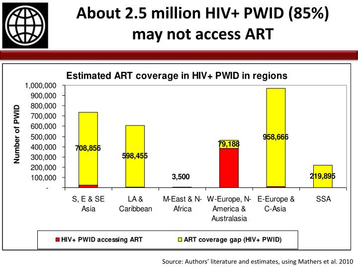 About 2.5 million HIV+ PWID (85%)