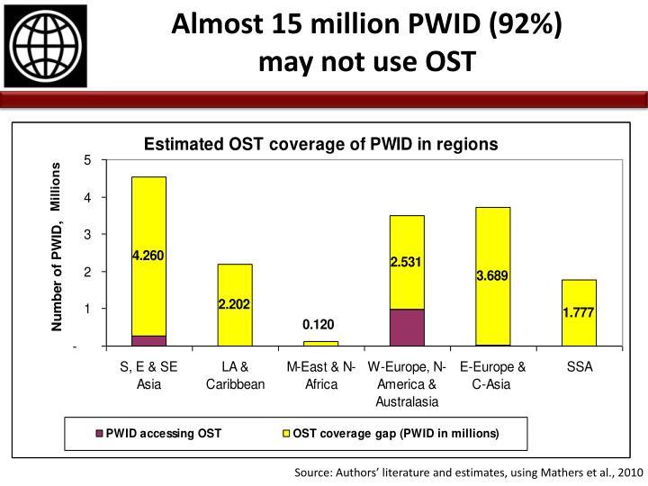 Almost 15 million PWID (92%)