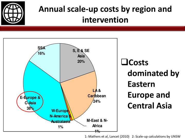 Annual scale-up costs by region and intervention
