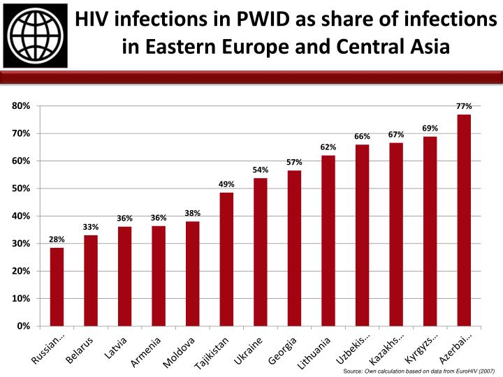 HIV infections in PWID as share of infections in Eastern Europe and Central Asia