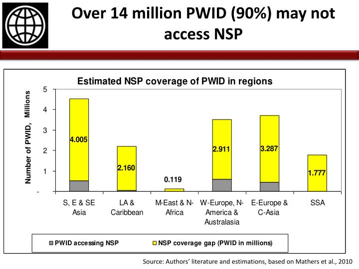 Over 14 million PWID (90%) may not access NSP