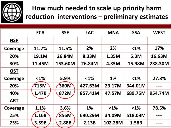 How much needed to scale up priority harm reduction  interventions – preliminary estimates