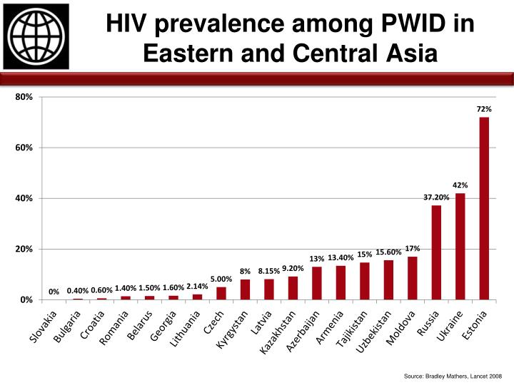 HIV prevalence among PWID in Eastern and Central Asia