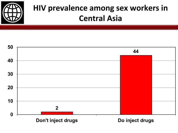 HIV prevalence among sex workers in Central Asia