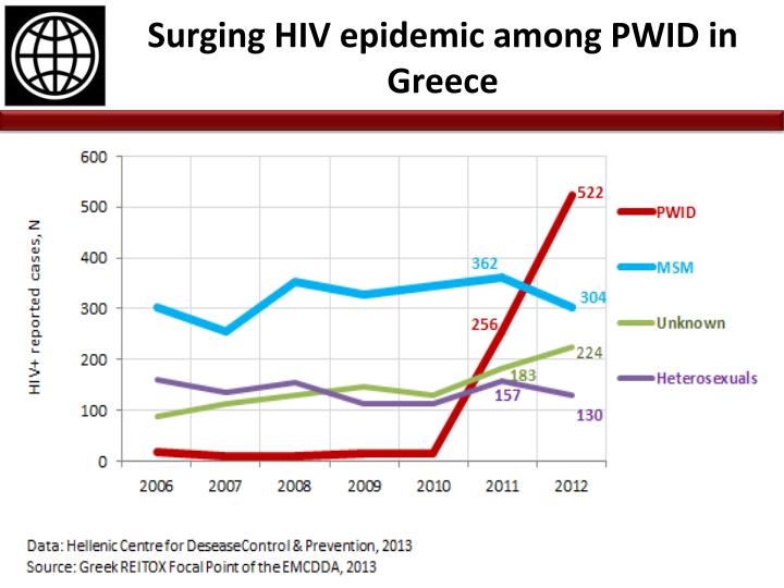 Surging HIV epidemic among PWID in Greece