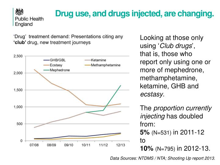Drug use, and drugs injected, are changing.
