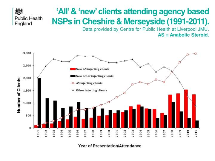 'All' & 'new' clients attending agency based NSPs in Cheshire & Merseyside (1991-2011).