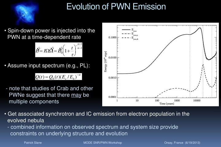 Evolution of PWN Emission