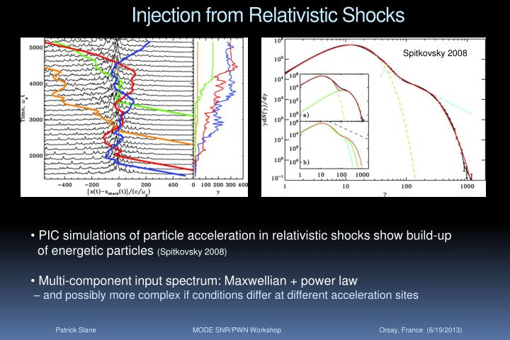 Injection from Relativistic Shocks