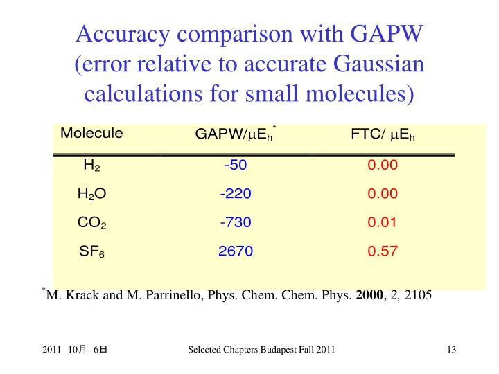 Accuracy comparison with GAPW (error relative to accurate Gaussian calculations for small molecules)