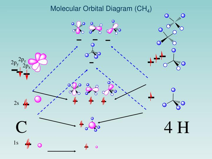 Molecular Orbital Diagram (CH
