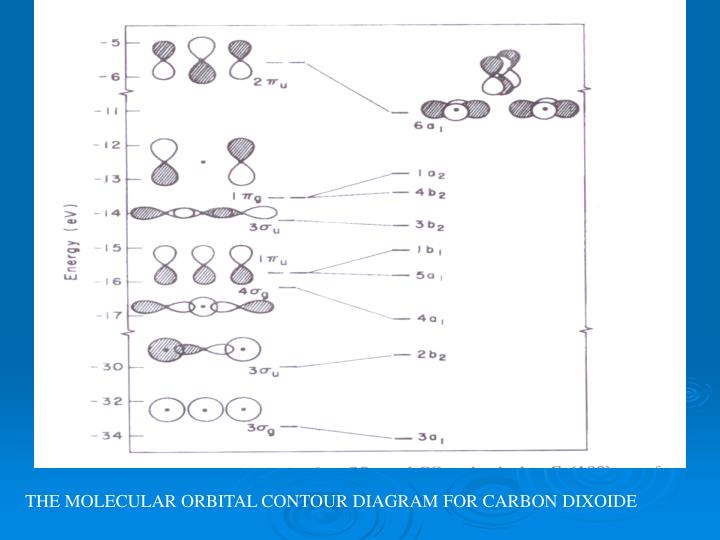 THE MOLECULAR ORBITAL CONTOUR DIAGRAM FOR CARBON DIXOIDE