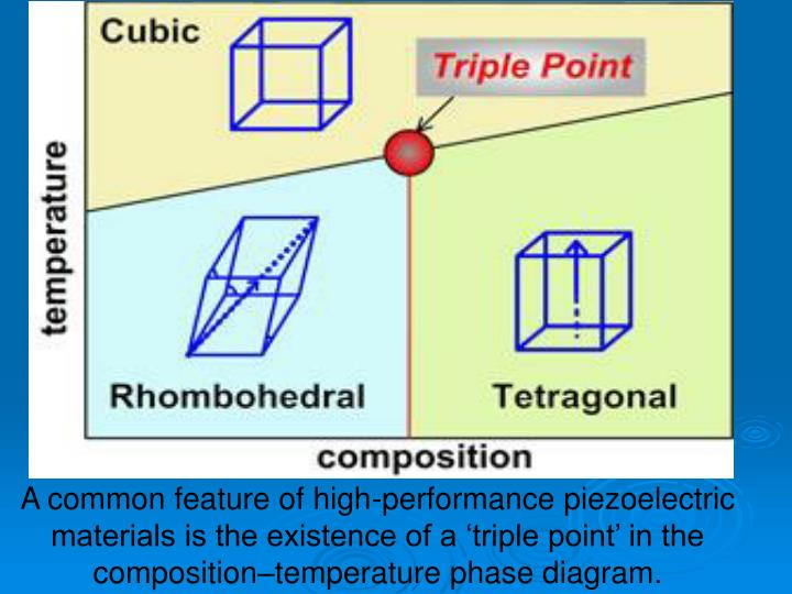 A common feature of high-performance piezoelectric materials is the existence of a triple point in the compositiontemperature phase diagram.