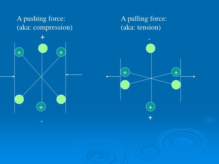A pushing force: