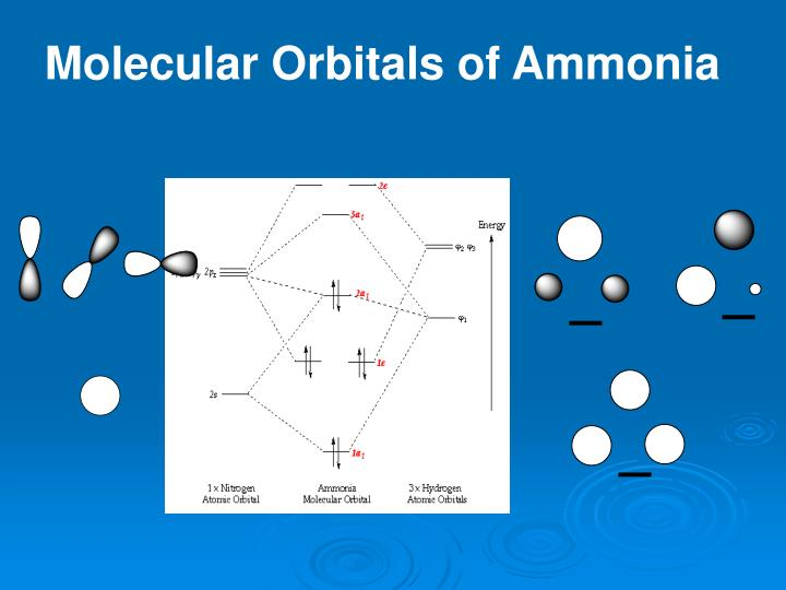 Molecular Orbitals of Ammonia