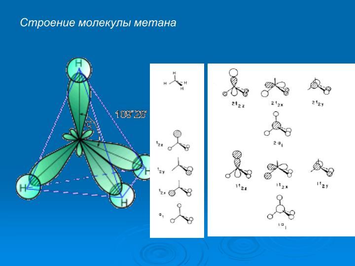 Строение молекулы метана