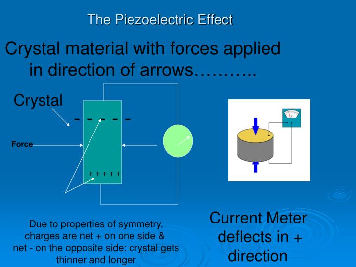The Piezoelectric Effect