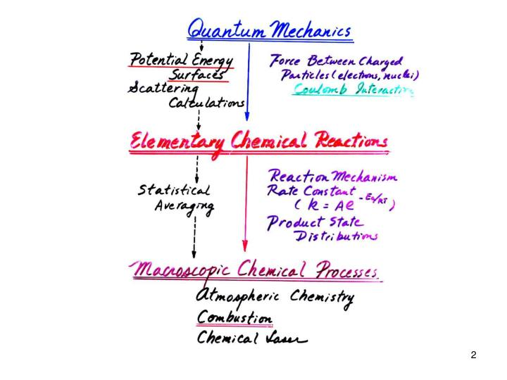 Dynamics of chemical reactions and photochemical processes