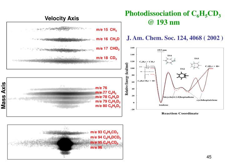 Photodissociation of C