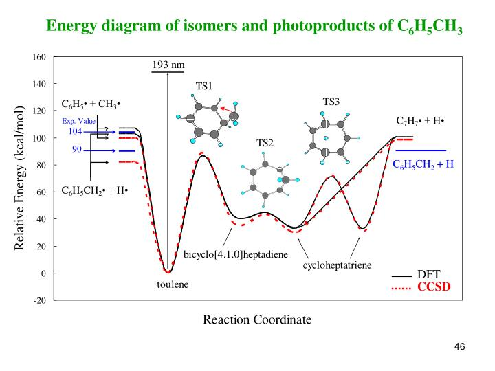 Energy diagram of isomers and photoproducts of C