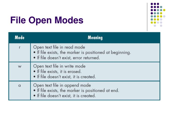 File Open Modes
