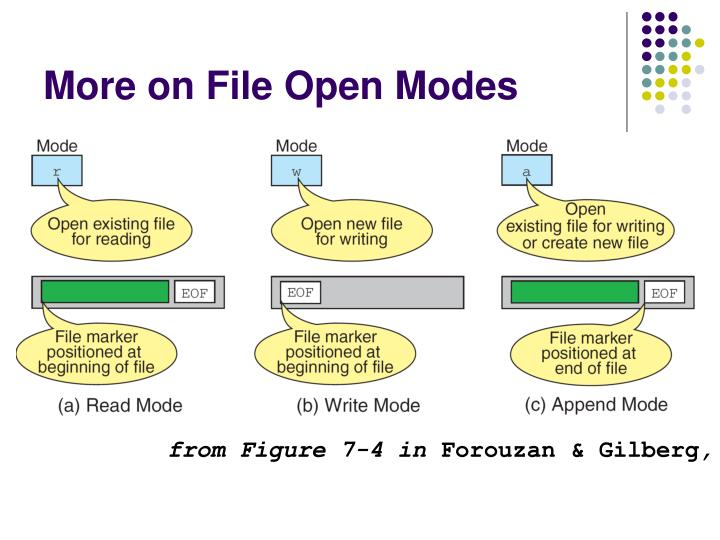 More on File Open Modes