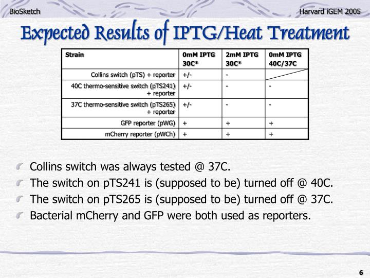 Expected Results of IPTG/Heat Treatment