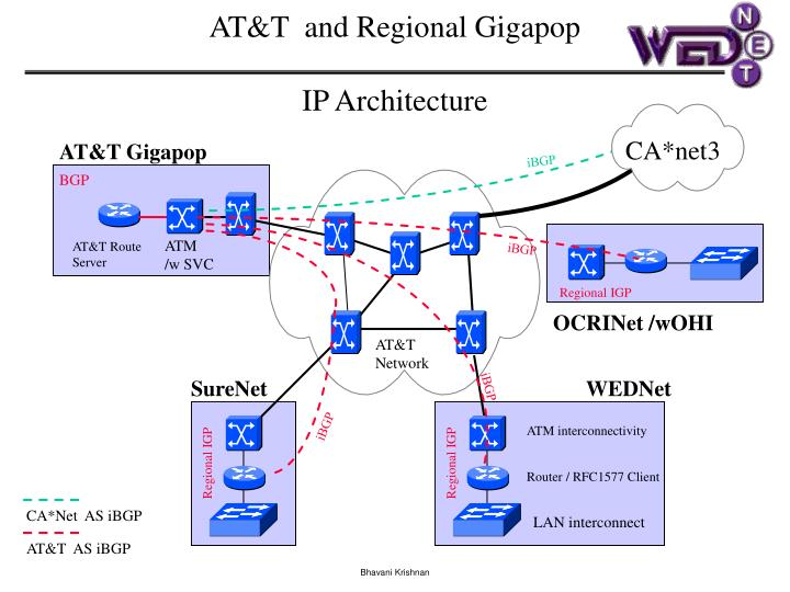 AT&T  and Regional Gigapop