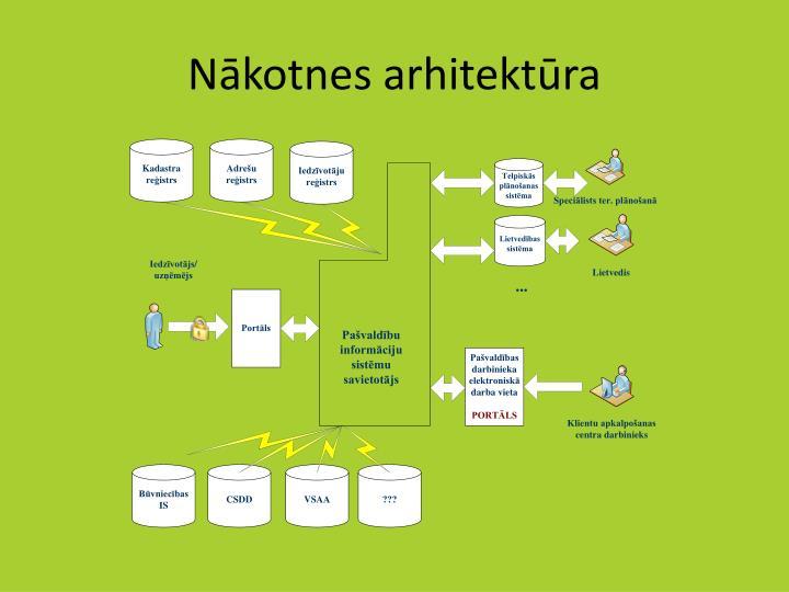 Nākotnes arhitektūra