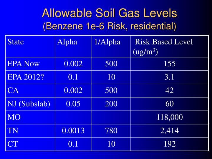 Allowable Soil Gas Levels
