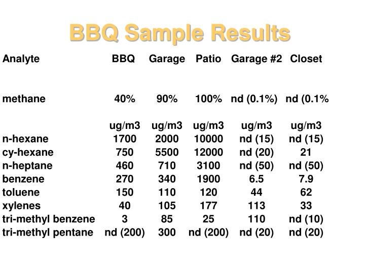 BBQ Sample Results
