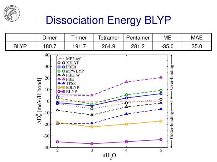 Dissociation Energy BLYP