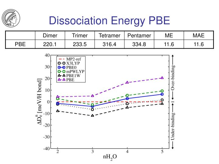 Dissociation Energy PBE