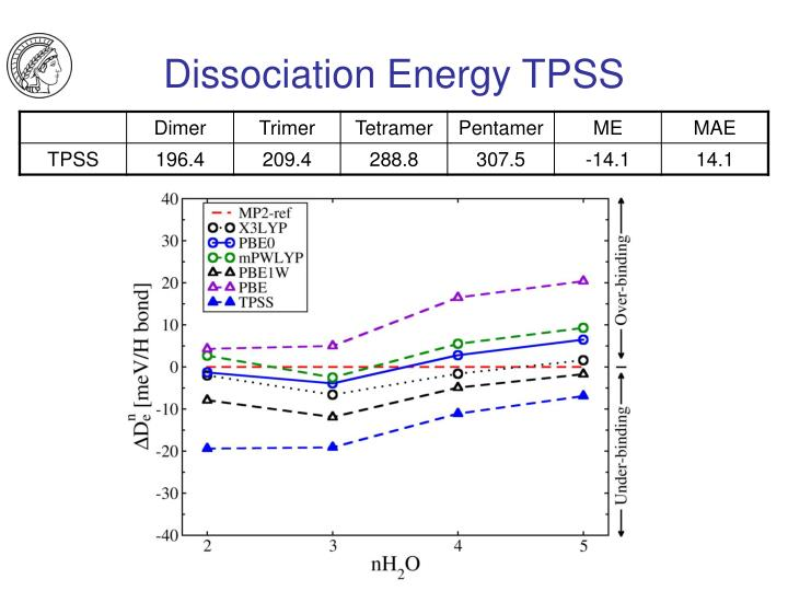 Dissociation Energy TPSS